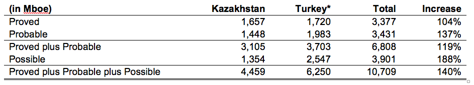 Gross Company reserves as of December 31, 2015